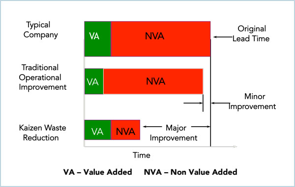Graph showing Value-Added and Non-Value-Added